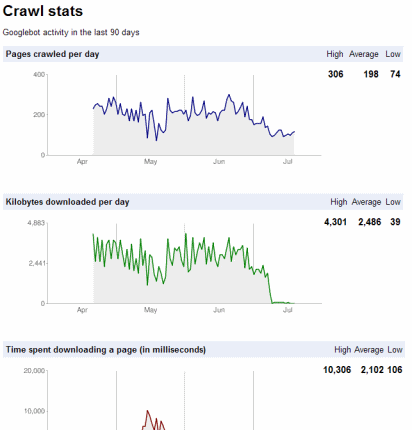 Crawl Stats